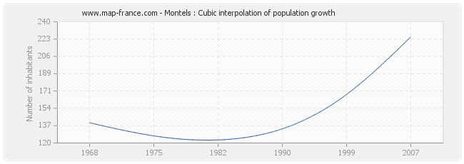 Montels : Cubic interpolation of population growth