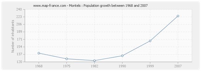 Population Montels