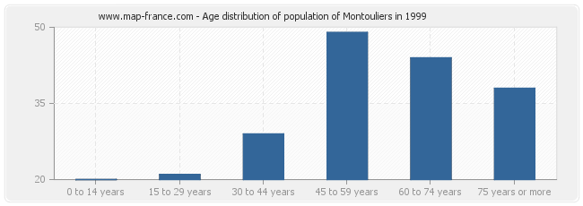 Age distribution of population of Montouliers in 1999
