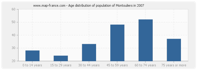 Age distribution of population of Montouliers in 2007