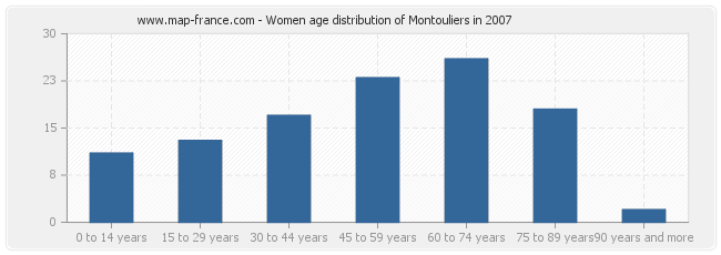 Women age distribution of Montouliers in 2007