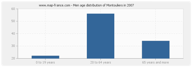 Men age distribution of Montouliers in 2007