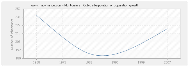 Montouliers : Cubic interpolation of population growth