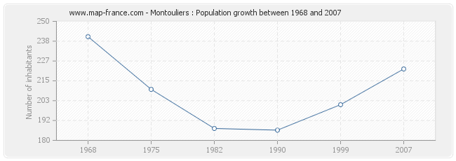 Population Montouliers