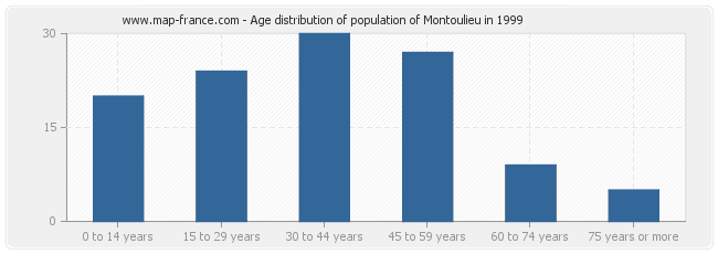 Age distribution of population of Montoulieu in 1999