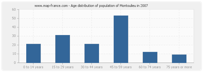 Age distribution of population of Montoulieu in 2007