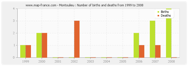 Montoulieu : Number of births and deaths from 1999 to 2008