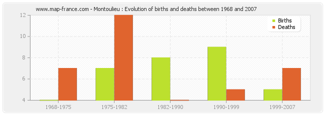 Montoulieu : Evolution of births and deaths between 1968 and 2007