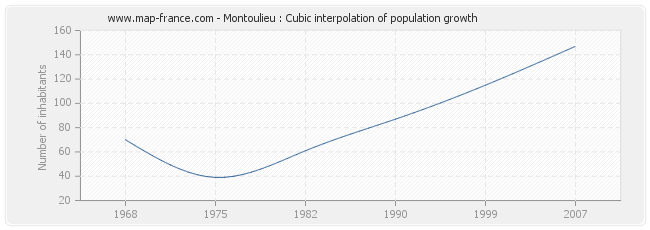 Montoulieu : Cubic interpolation of population growth