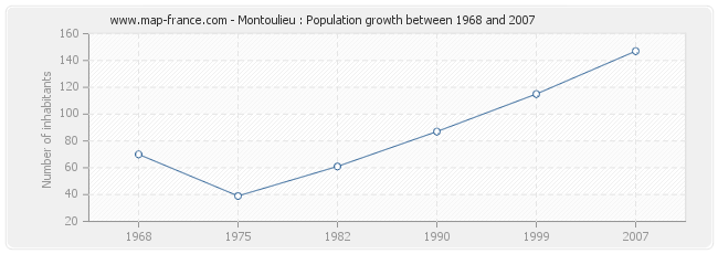 Population Montoulieu