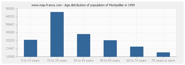 Age distribution of population of Montpellier in 1999