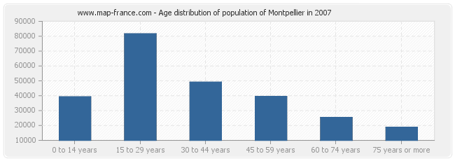 Age distribution of population of Montpellier in 2007