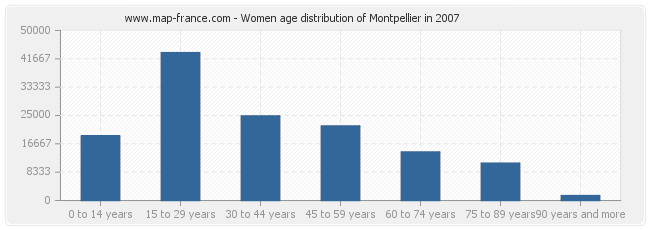 Women age distribution of Montpellier in 2007