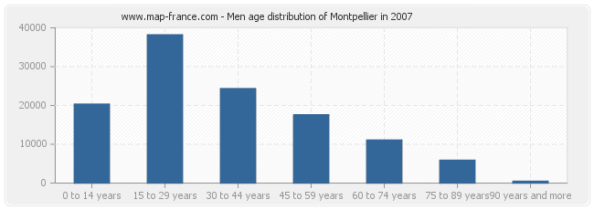 Men age distribution of Montpellier in 2007