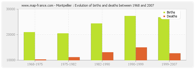 Montpellier : Evolution of births and deaths between 1968 and 2007