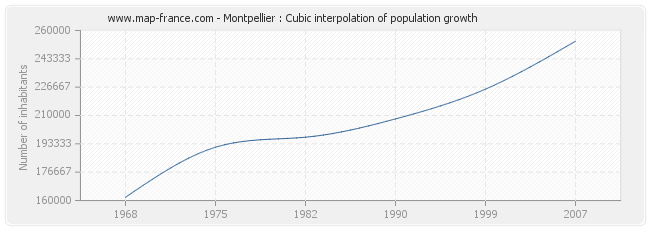 Montpellier : Cubic interpolation of population growth