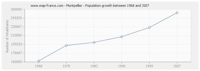 Population Montpellier