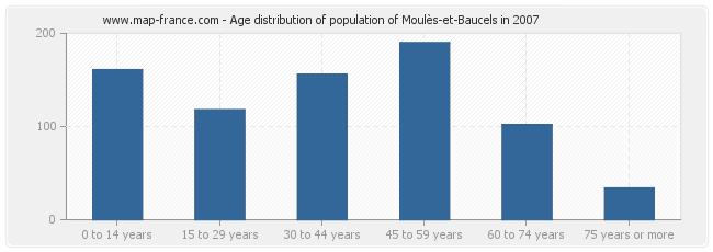 Age distribution of population of Moulès-et-Baucels in 2007