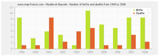 Moulès-et-Baucels : Number of births and deaths from 1999 to 2008
