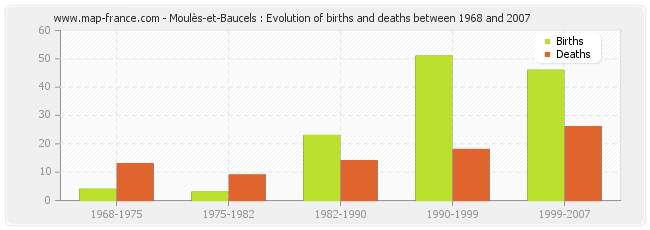 Moulès-et-Baucels : Evolution of births and deaths between 1968 and 2007