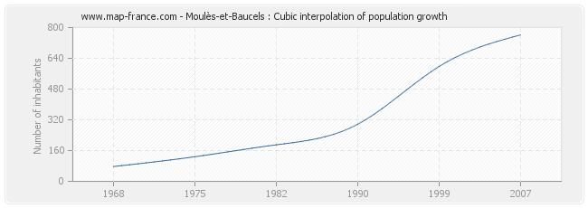 Moulès-et-Baucels : Cubic interpolation of population growth