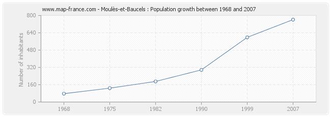 Population Moulès-et-Baucels