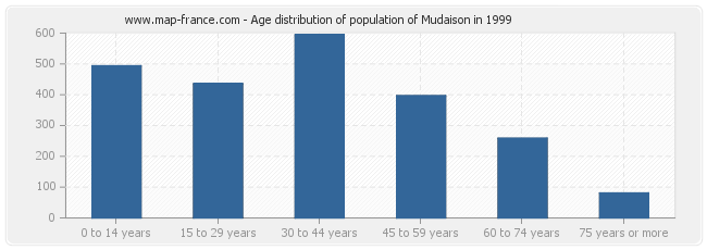Age distribution of population of Mudaison in 1999