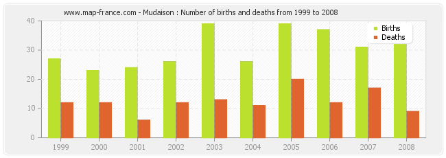 Mudaison : Number of births and deaths from 1999 to 2008