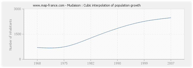 Mudaison : Cubic interpolation of population growth
