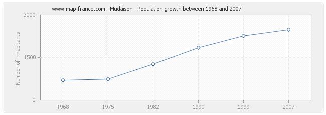 Population Mudaison