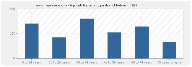Age distribution of population of Nébian in 1999