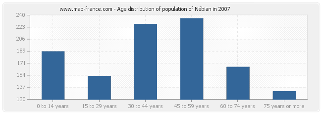 Age distribution of population of Nébian in 2007