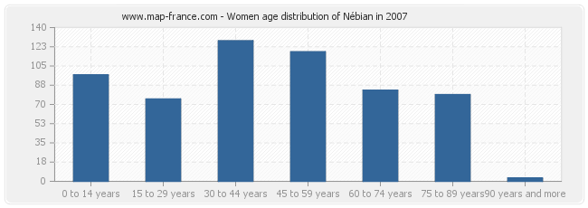 Women age distribution of Nébian in 2007