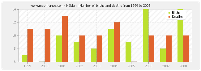Nébian : Number of births and deaths from 1999 to 2008