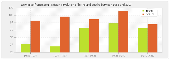 Nébian : Evolution of births and deaths between 1968 and 2007
