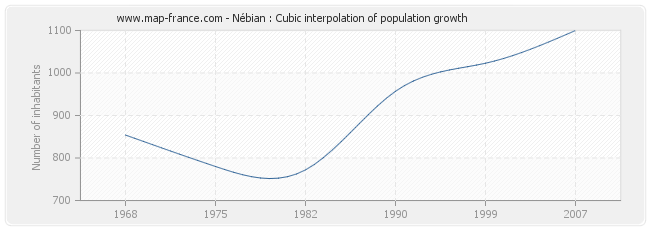 Nébian : Cubic interpolation of population growth