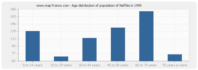 Age distribution of population of Neffiès in 1999