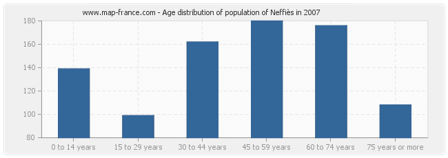 Age distribution of population of Neffiès in 2007