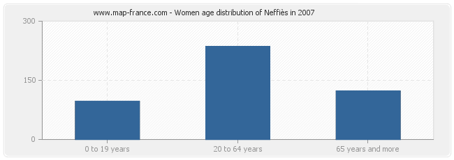 Women age distribution of Neffiès in 2007