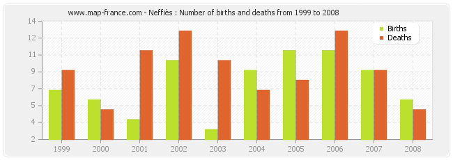 Neffiès : Number of births and deaths from 1999 to 2008