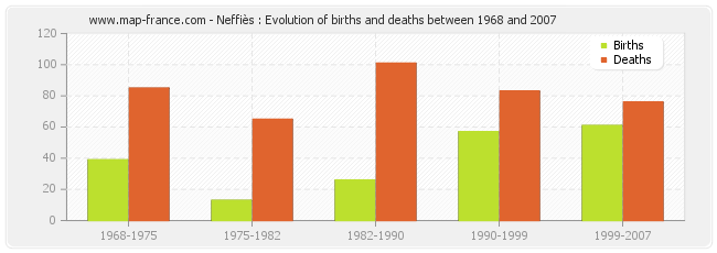 Neffiès : Evolution of births and deaths between 1968 and 2007
