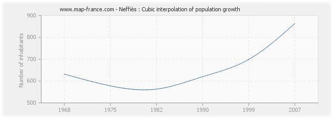 Neffiès : Cubic interpolation of population growth