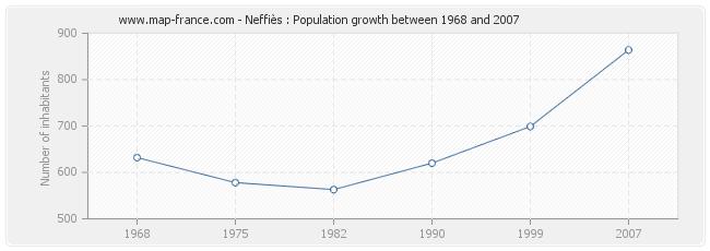 Population Neffiès