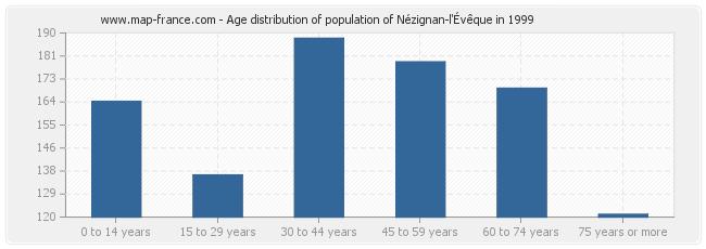 Age distribution of population of Nézignan-l'Évêque in 1999