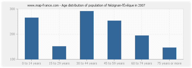 Age distribution of population of Nézignan-l'Évêque in 2007