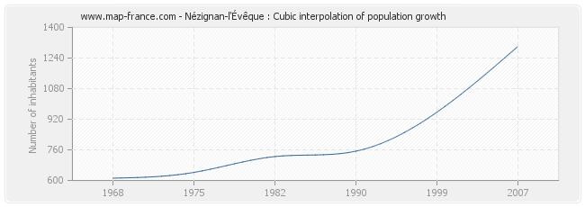Nézignan-l'Évêque : Cubic interpolation of population growth