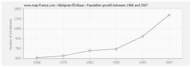 Population Nézignan-l'Évêque
