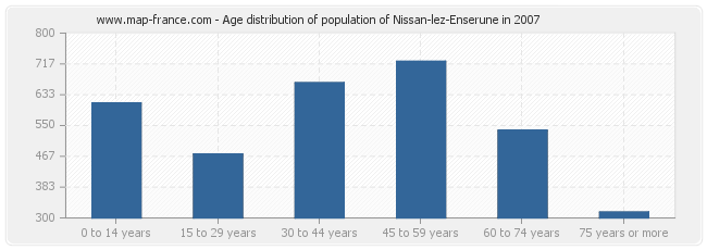 Age distribution of population of Nissan-lez-Enserune in 2007