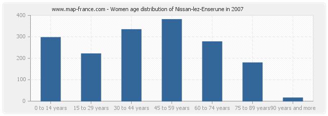 Women age distribution of Nissan-lez-Enserune in 2007