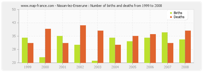 Nissan-lez-Enserune : Number of births and deaths from 1999 to 2008